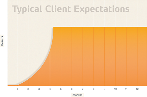 Typical Client Expectations