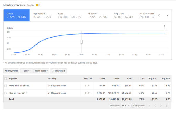 Graphic showing the daily budget of Google AdWords.
