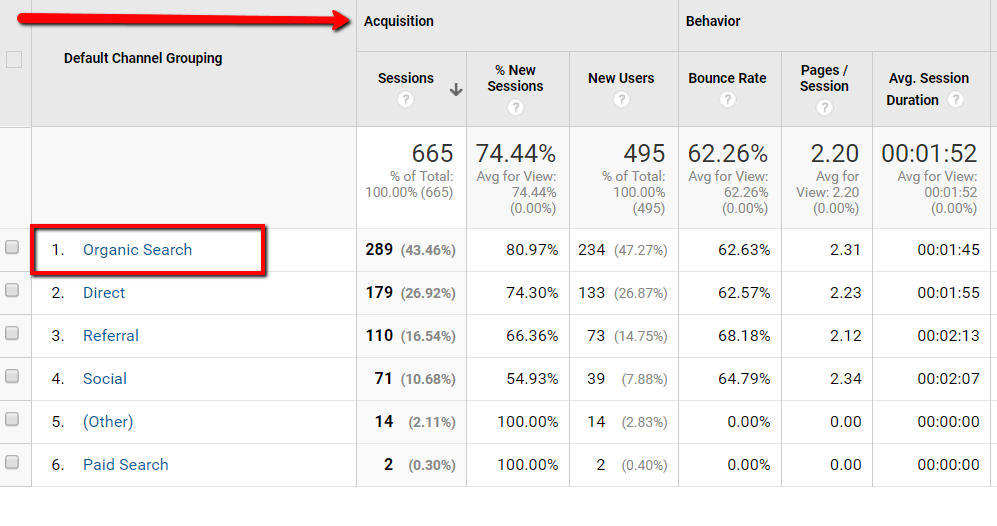 Before you can increase your traffic from Google, you have to know how much traffic you're getting now.