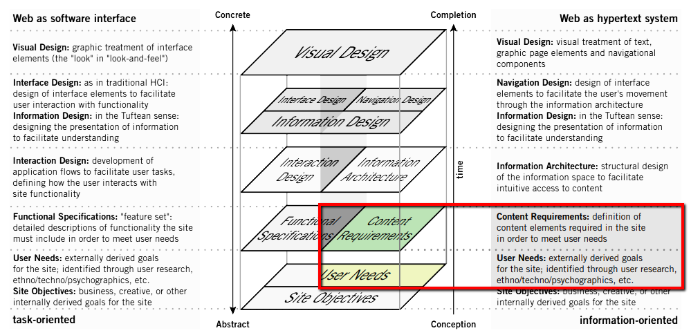 User Experience chart shows how to create a website.